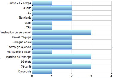 Graph cLEANic bar