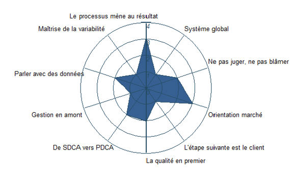 Graph cLEANic radar