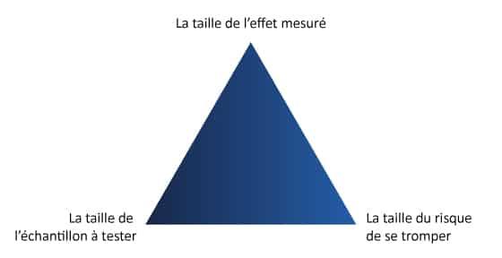 Pilotage et Compagnies triangle des contraintes 1